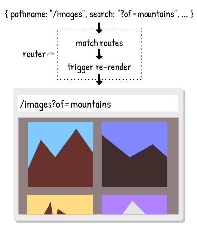 How Single-Page Applications Work | blog pshrmn